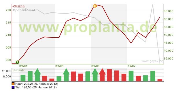 Etwas Neues genug Gerste | Wirtschaft + Politik | agrar-aktuell.de &KP_54